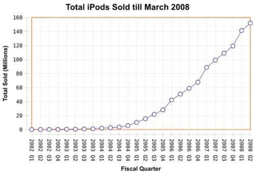 ipod_sales.jpg